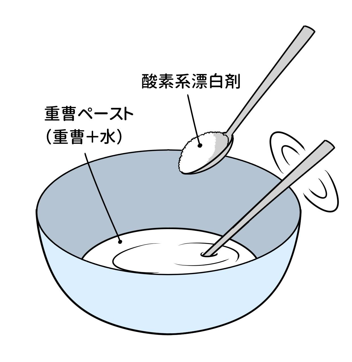 【手順】 ①重曹ペーストを作る